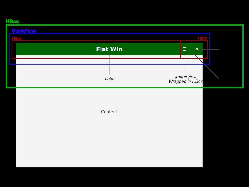 Bekwam Courses - JavaFX Flat Custom Windows - Part 3