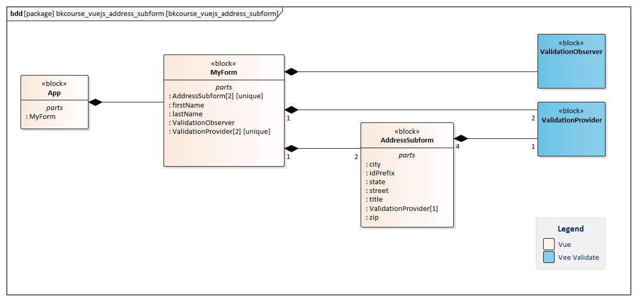 Bekwam Courses - Vue js Reusable Address Subform